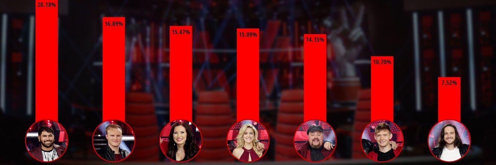 27 voice finale results percentage 005 pre