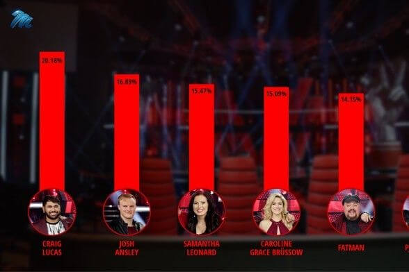 28 voice finale results percentage 004 pre