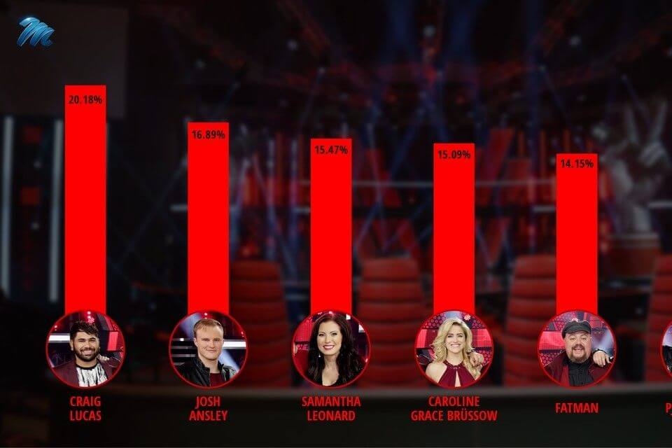 28 voice finale results percentage 005 pre