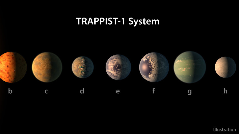 Trappist, Planets